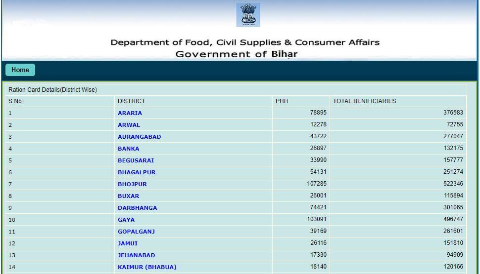 Bihar-Rashan-Card-List-Online 2019